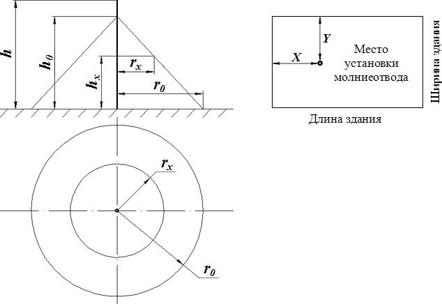 Громоотвод расчет проектирование и установка