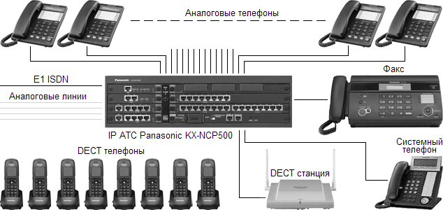 Схема телефонной сети на базе