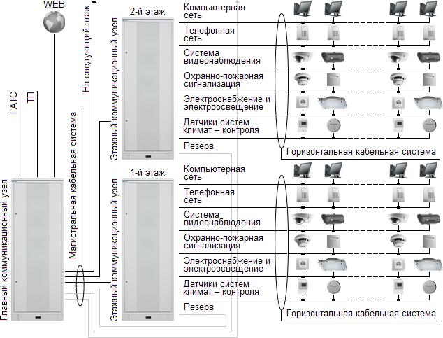 Типовая схема организации СКС