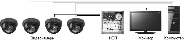Система видеонаблюдения начального уровня