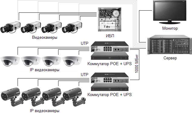 Система видеонаблюдения среднего уровня